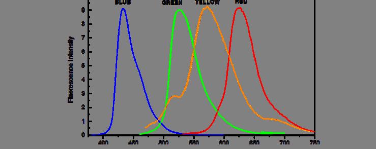 <h5>FluorRef Spectra</h5>